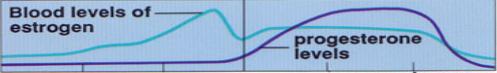 fertility hormone graph - infertility